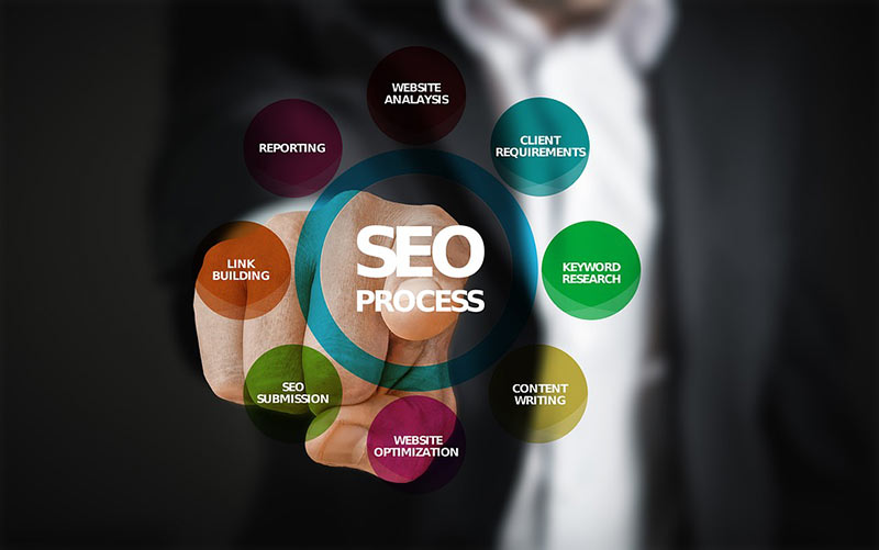 SEO Service with quality processes